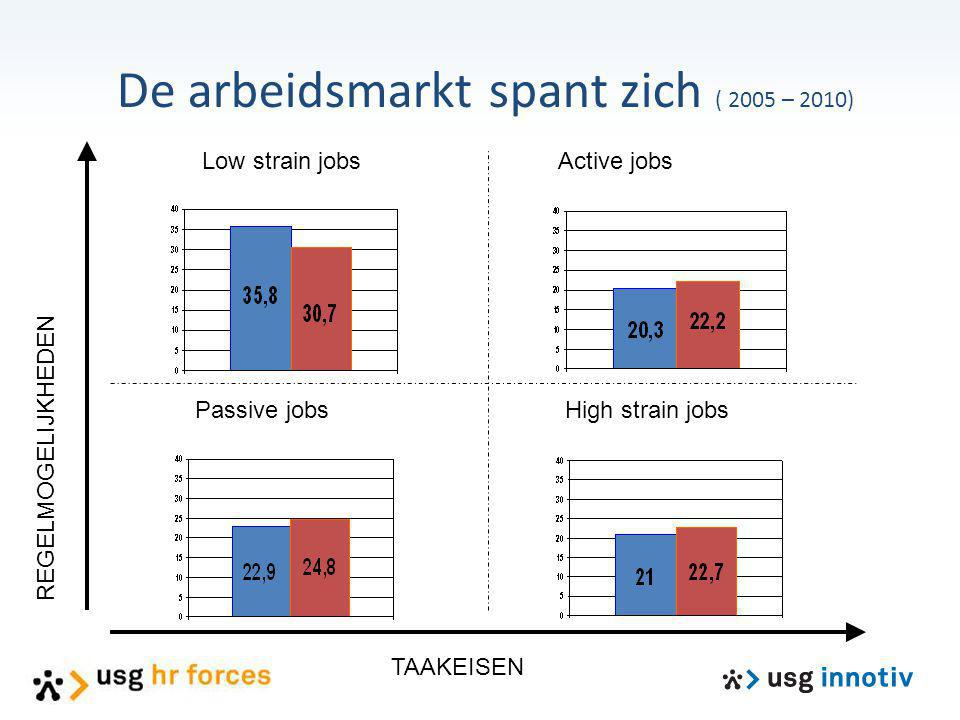 De arbeidsmarkt spant zich ( 2005 – 2010)
