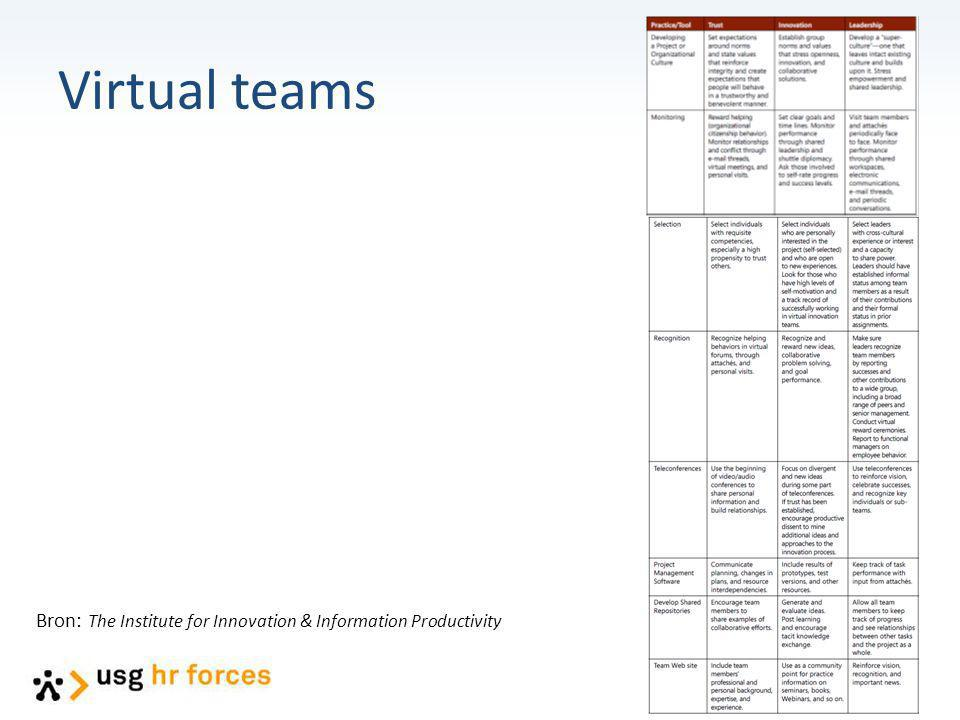 Virtual teams Bron: The Institute for Innovation & Information Productivity