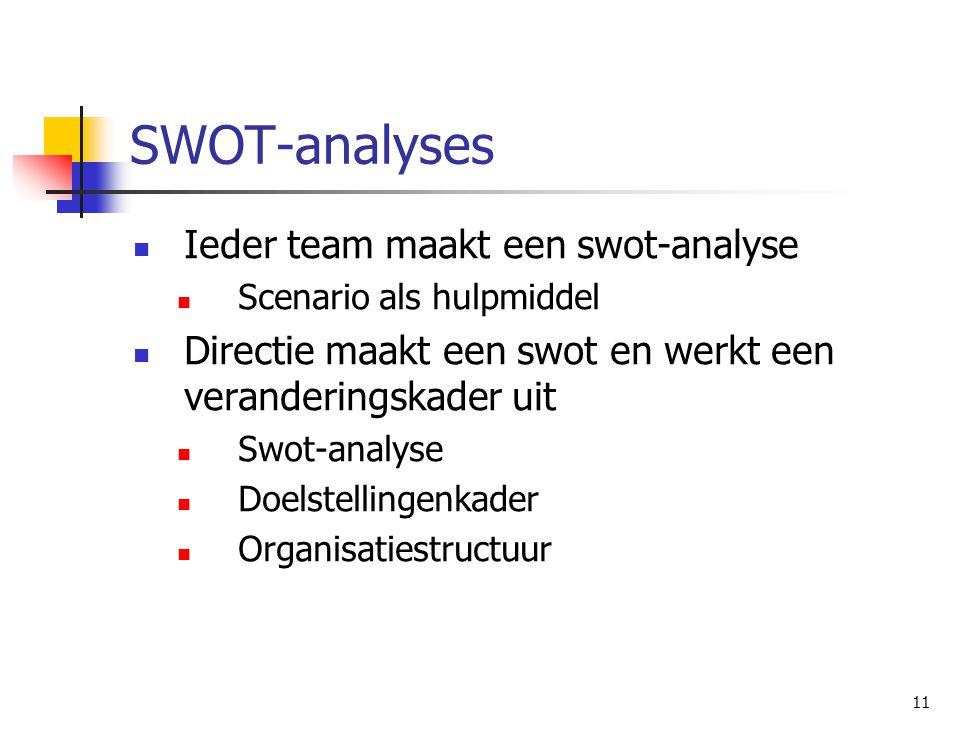 SWOT-analyses Ieder team maakt een swot-analyse