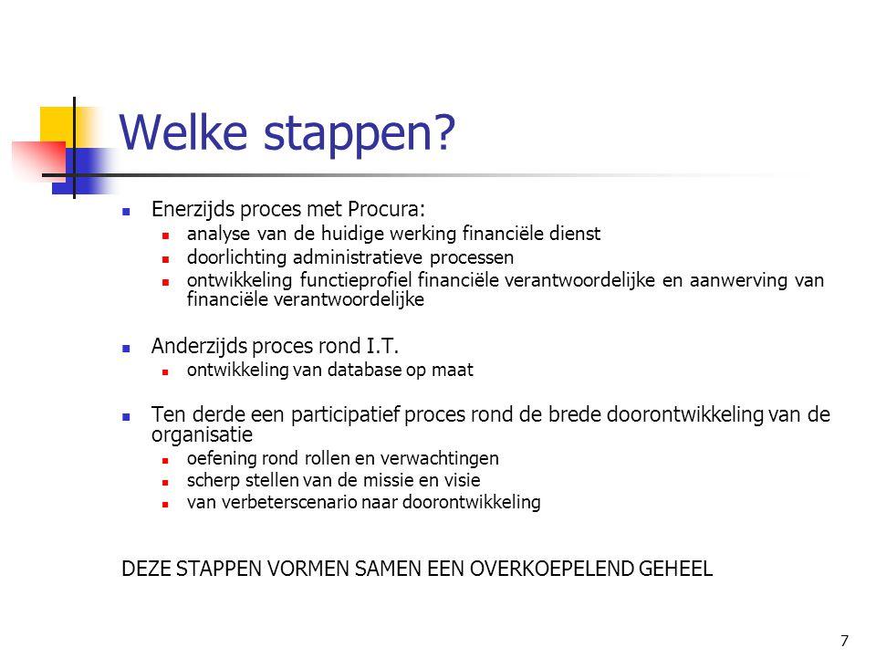 Welke stappen Enerzijds proces met Procura: