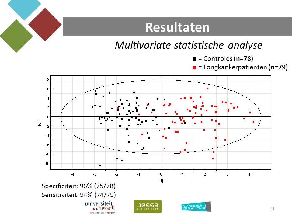 Resultaten Multivariate statistische analyse ■ = Controles (n=78)
