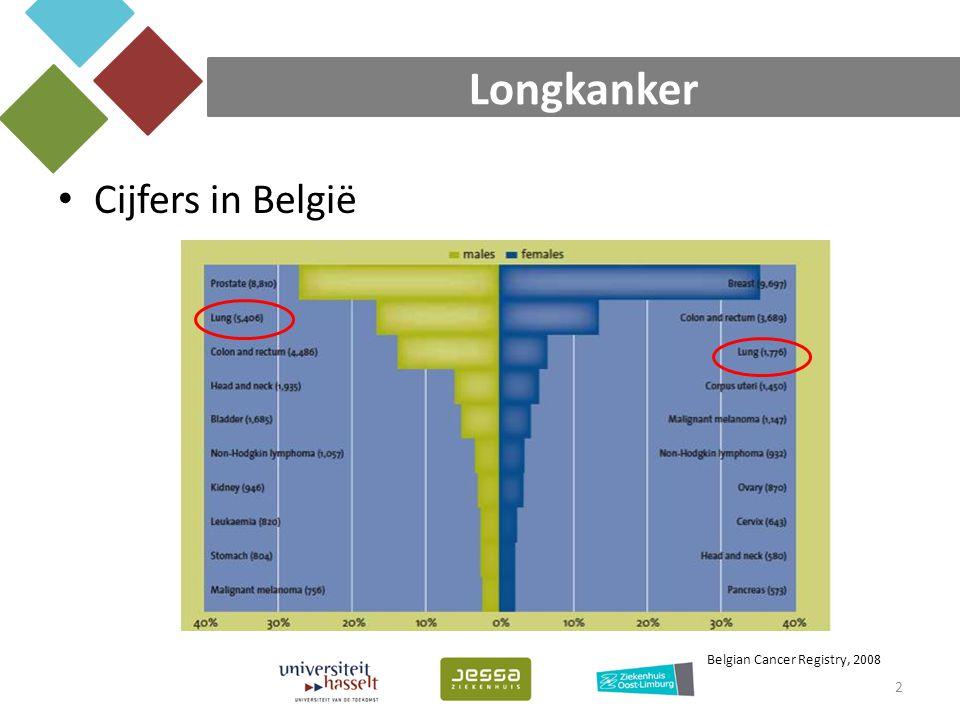 Longkanker Cijfers in België Belgian Cancer Registry, 2008