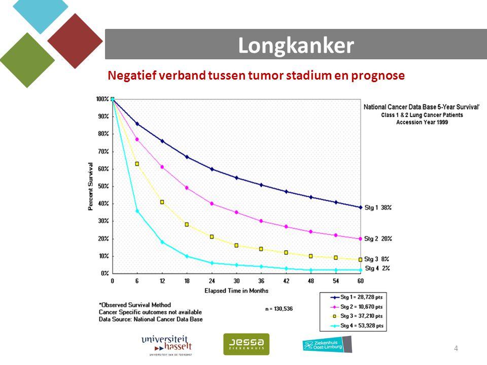 Longkanker Negatief verband tussen tumor stadium en prognose
