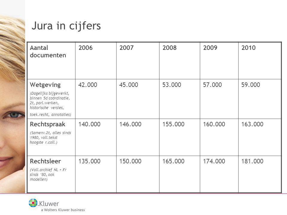 Jura in cijfers Aantal documenten 2006 2007 2008 2009 2010 Wetgeving