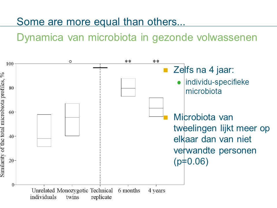 3434 2-02-12. Some are more equal than others... Dynamica van microbiota in gezonde volwassenen. Zelfs na 4 jaar: