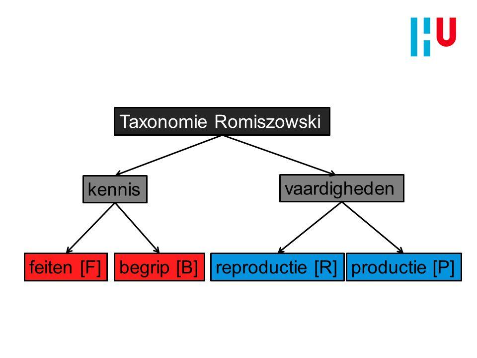 Taxonomie Romiszowski