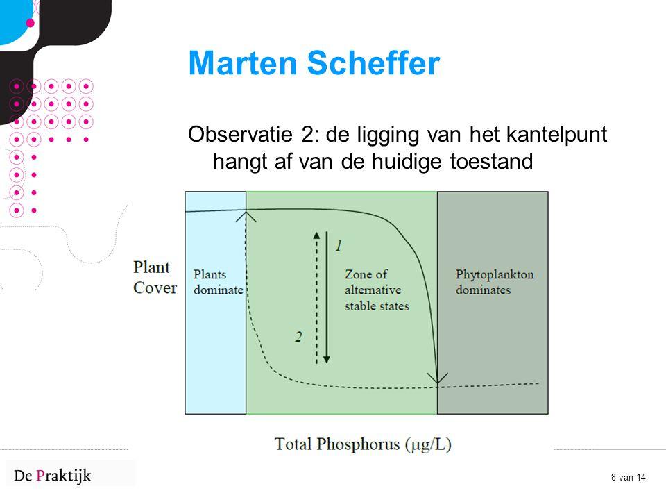 Marten Scheffer Observatie 2: de ligging van het kantelpunt hangt af van de huidige toestand