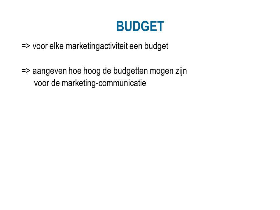 BUDGET => voor elke marketingactiviteit een budget
