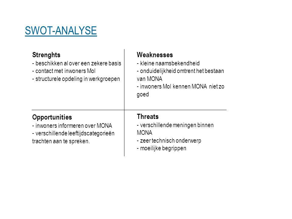 SWOT-ANALYSE Strenghts - beschikken al over een zekere basis - contact met inwoners Mol - structurele opdeling in werkgroepen.