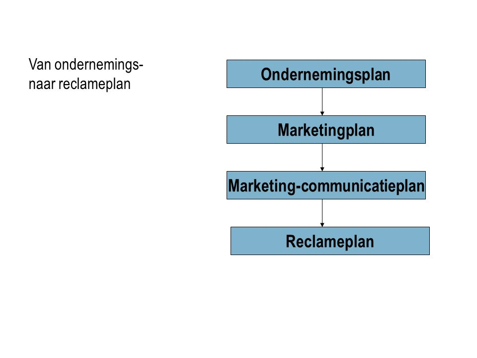 Marketing-communicatieplan