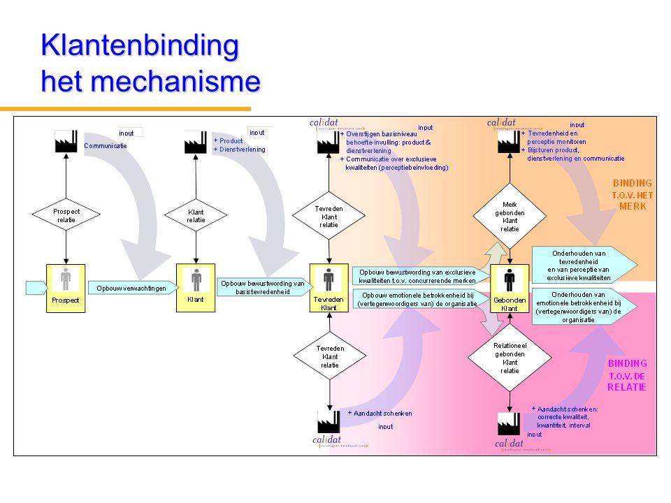 Klantenbinding het mechanisme