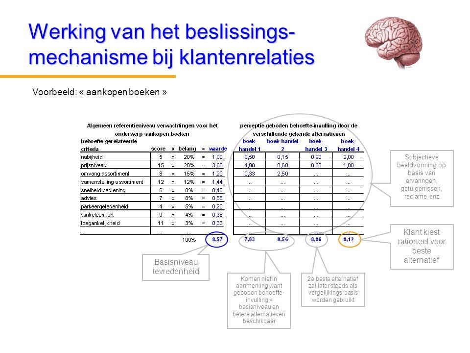 Werking van het beslissings-mechanisme bij klantenrelaties