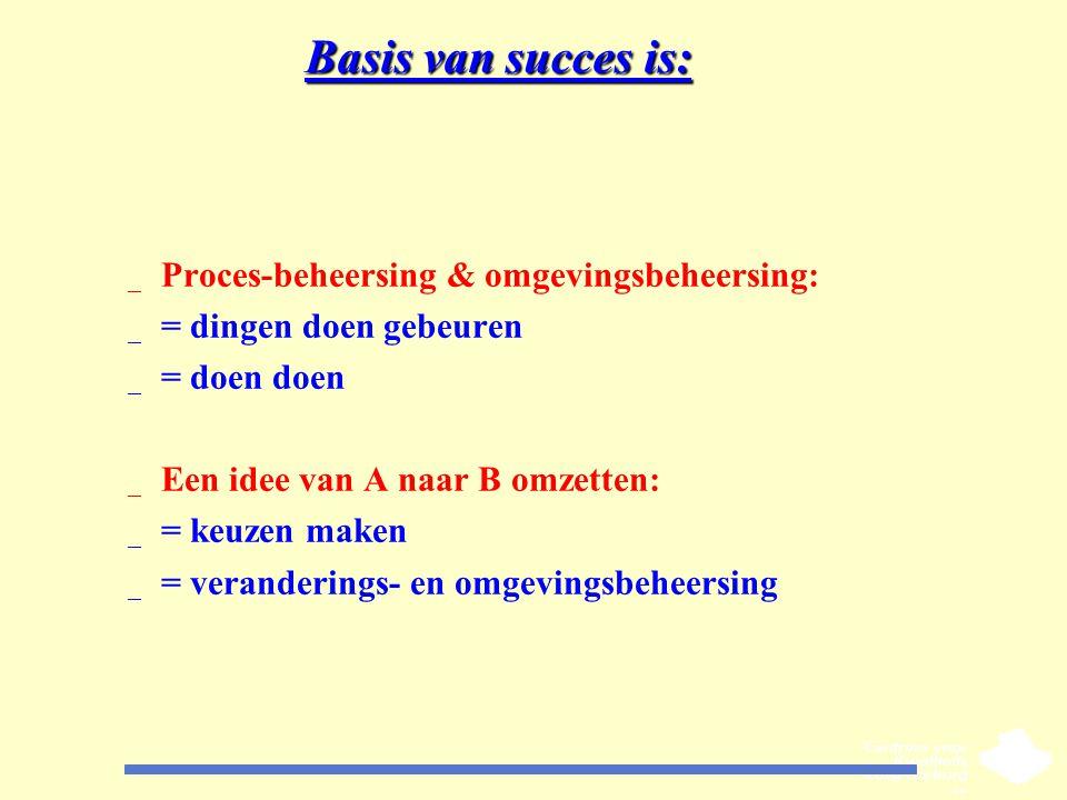 Basis van succes is: Proces-beheersing & omgevingsbeheersing: