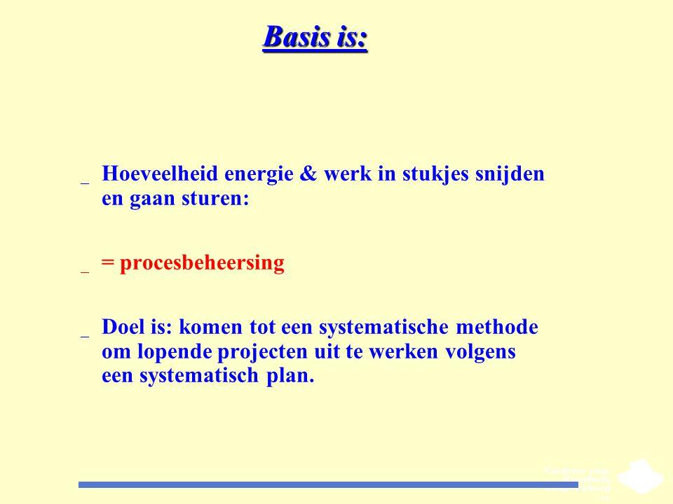 Basis is: Hoeveelheid energie & werk in stukjes snijden en gaan sturen: = procesbeheersing.