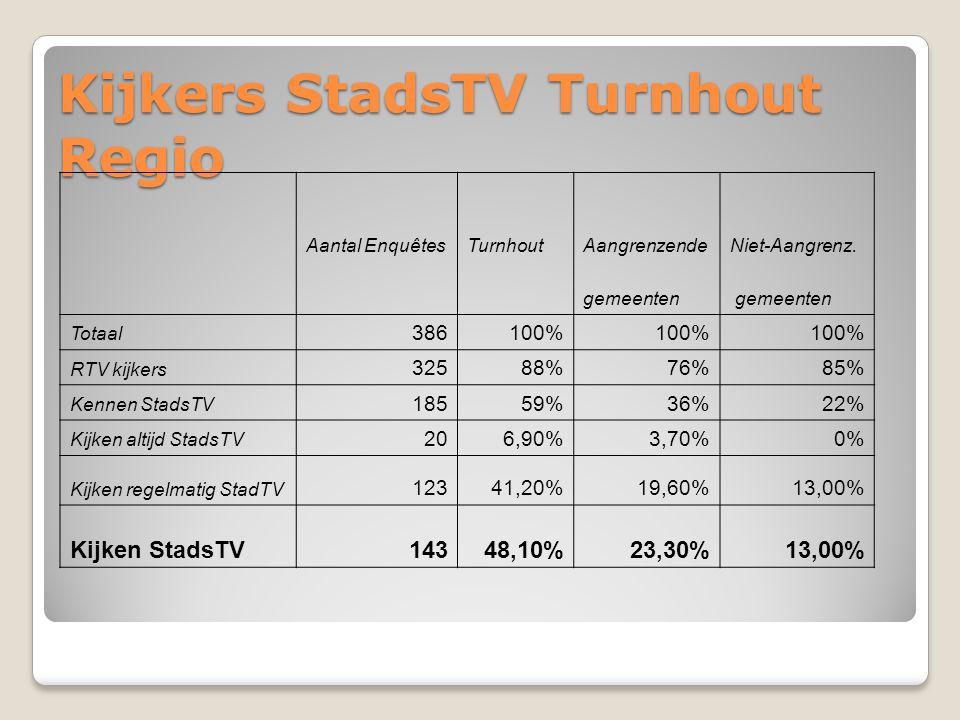 Kijkers StadsTV Turnhout Regio