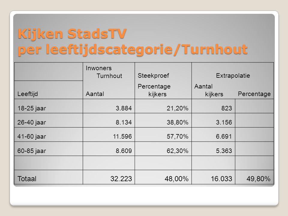 Kijken StadsTV per leeftijdscategorie/Turnhout