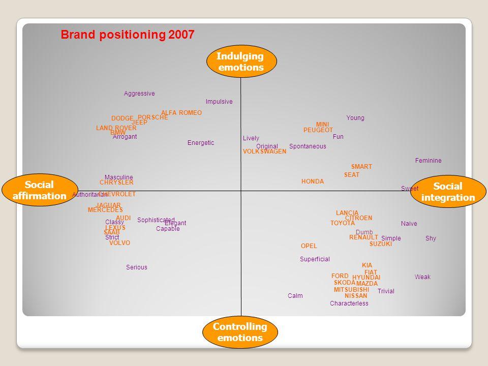 Brand positioning 2007 Indulging emotions Social Social affirmation