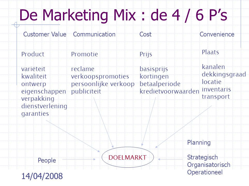 De Marketing Mix : de 4 / 6 P's