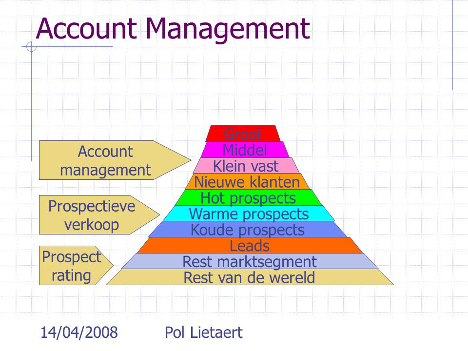 Account Management Groot Account management Middel Klein vast