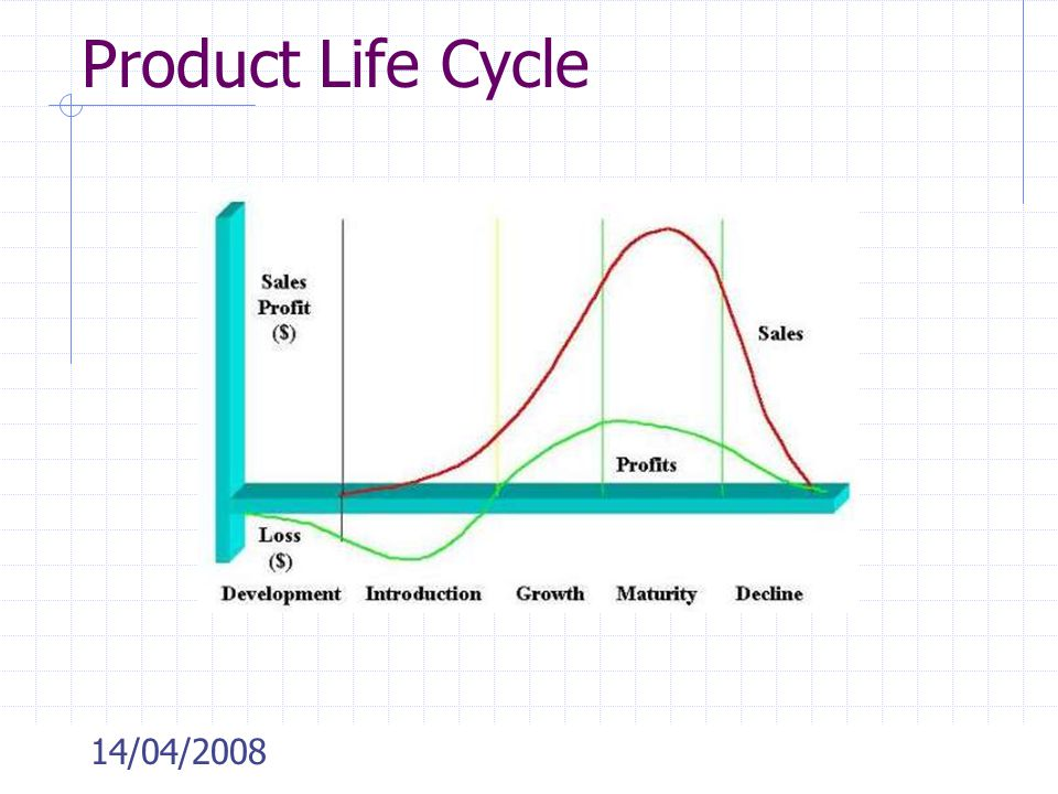 Product Life Cycle 14/04/2008