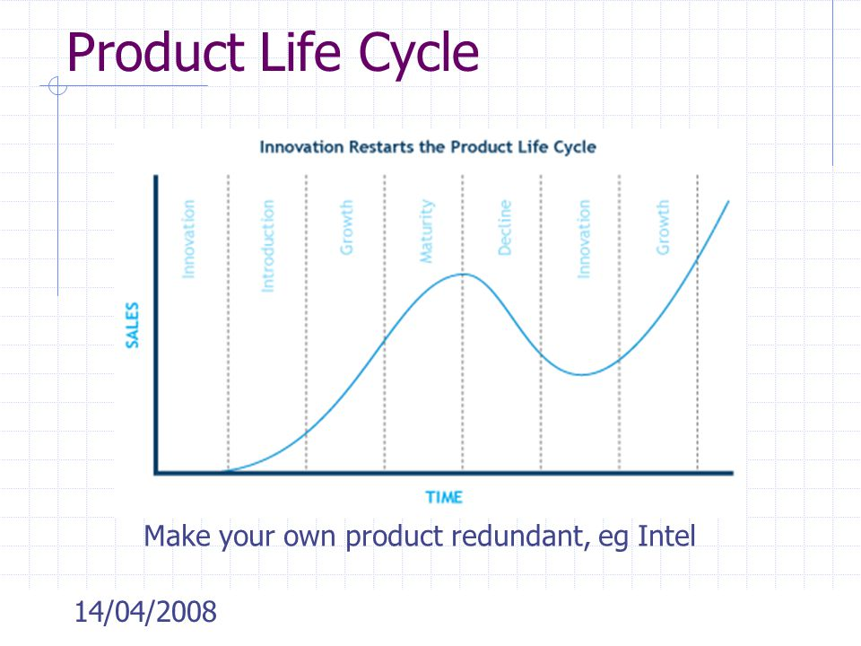 Product Life Cycle Make your own product redundant, eg Intel