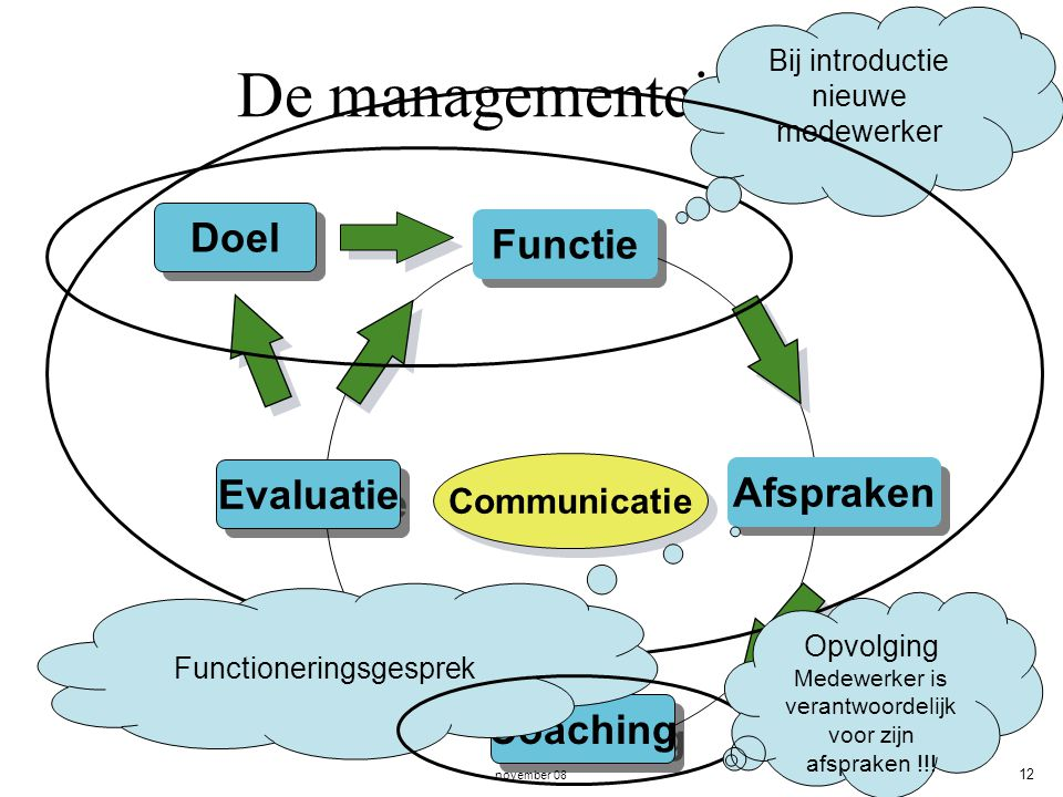 De managementcirkel. Doel Functie Evaluatie Afspraken Coaching