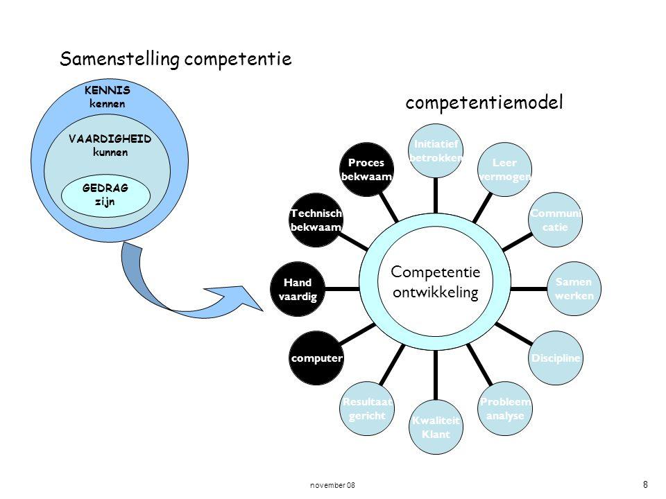 Samenstelling competentie