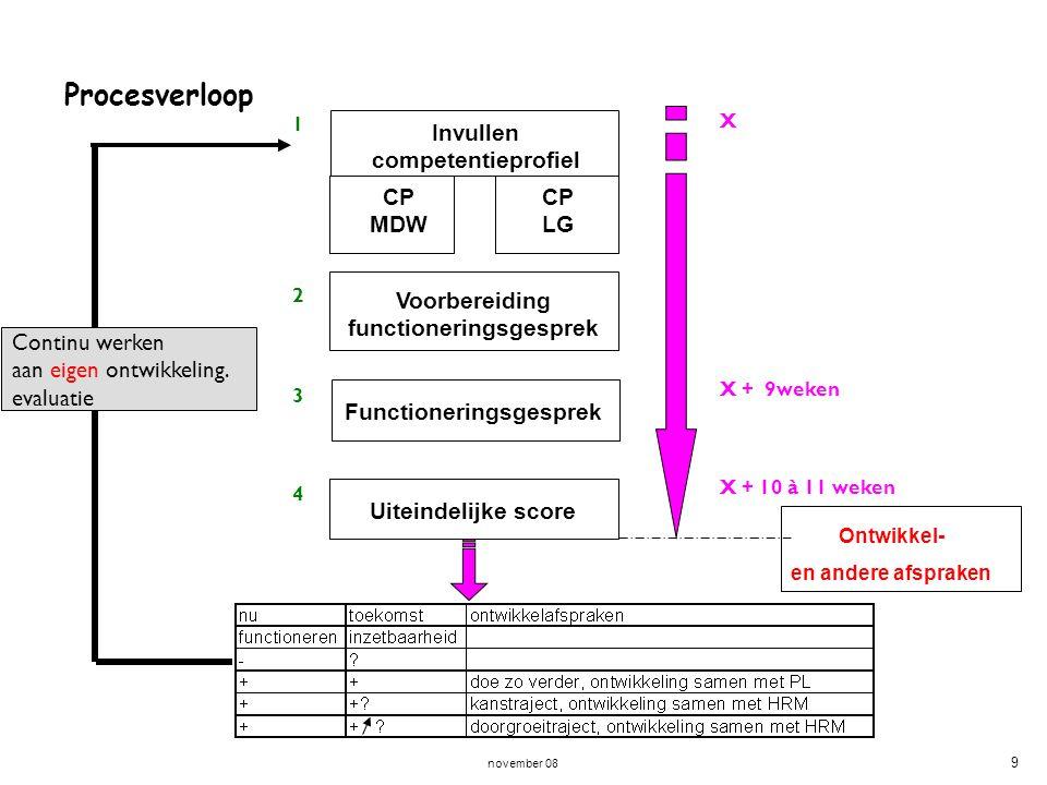 Procesverloop Invullen competentieprofiel CP MDW CP LG