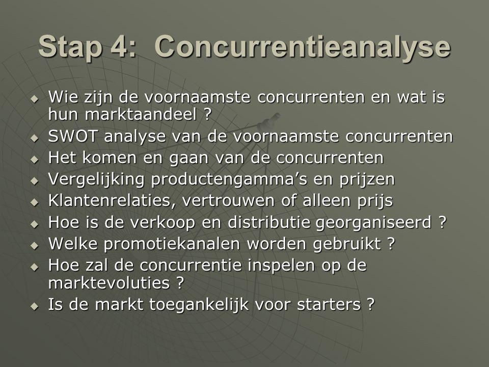 Stap 4: Concurrentieanalyse