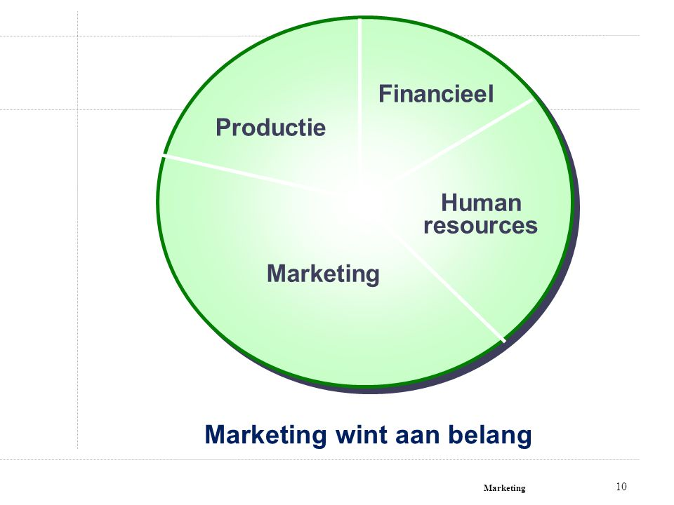 Marketing wint aan belang