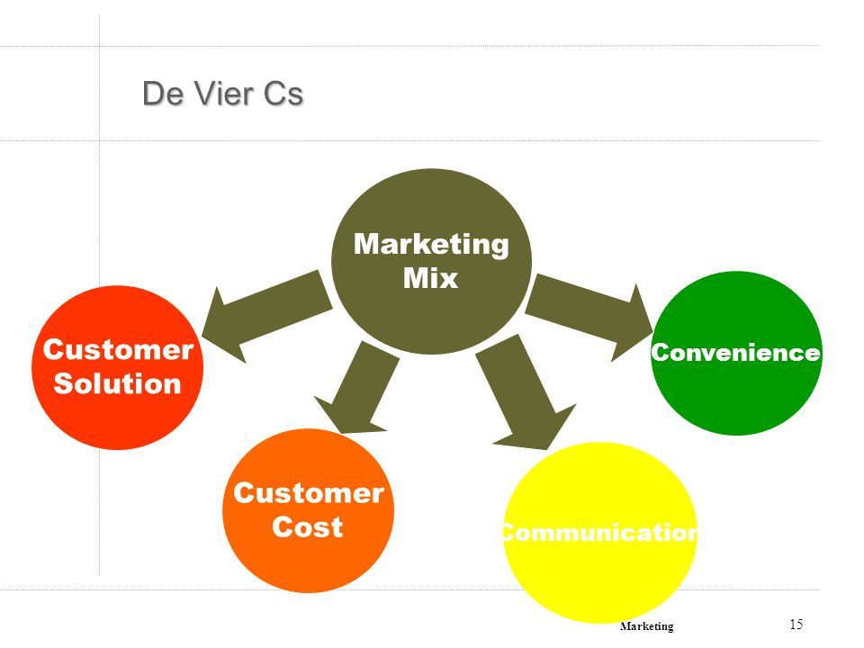 De Vier Cs Marketing Mix Customer Solution Customer Cost Convenience