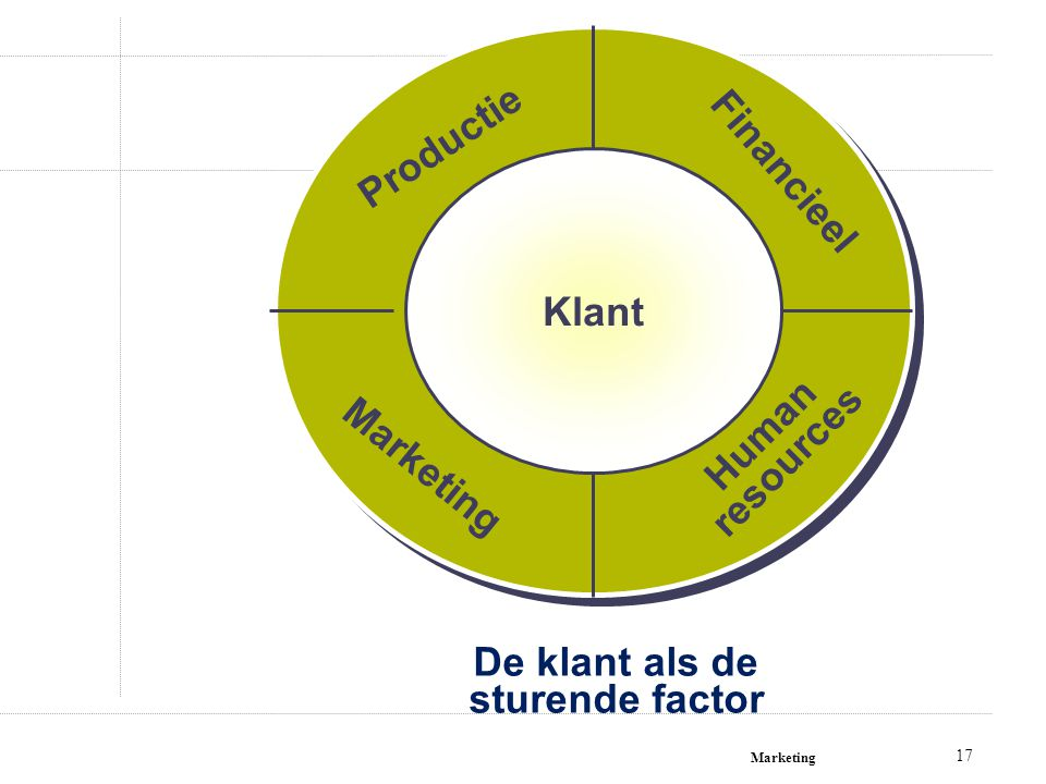 De klant als de sturende factor Klant Human resources Financieel Productie Marketing