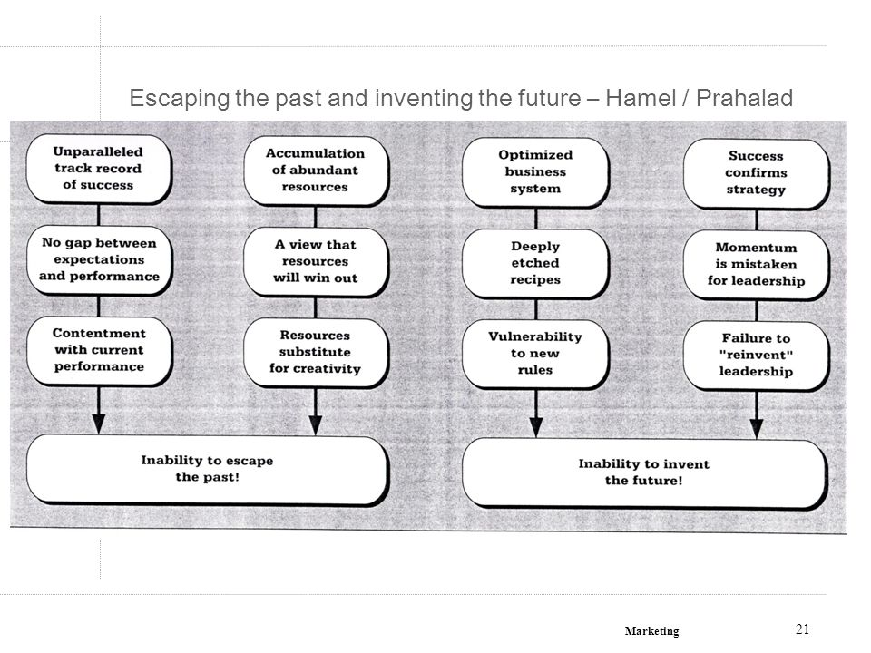 Escaping the past and inventing the future – Hamel / Prahalad