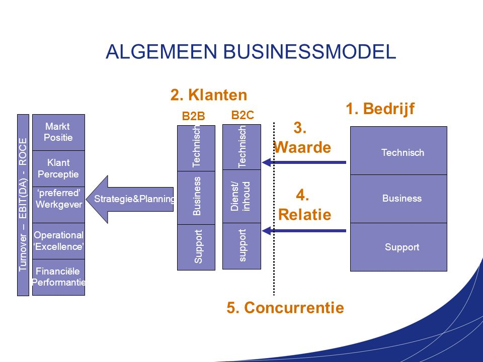 ALGEMEEN BUSINESSMODEL
