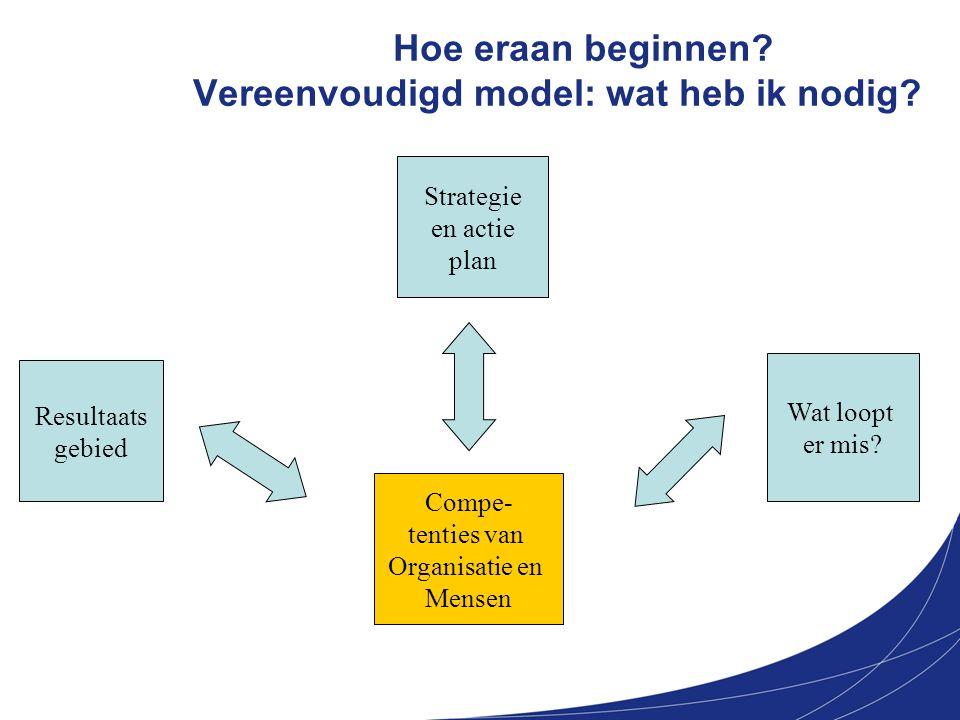 Hoe eraan beginnen Vereenvoudigd model: wat heb ik nodig