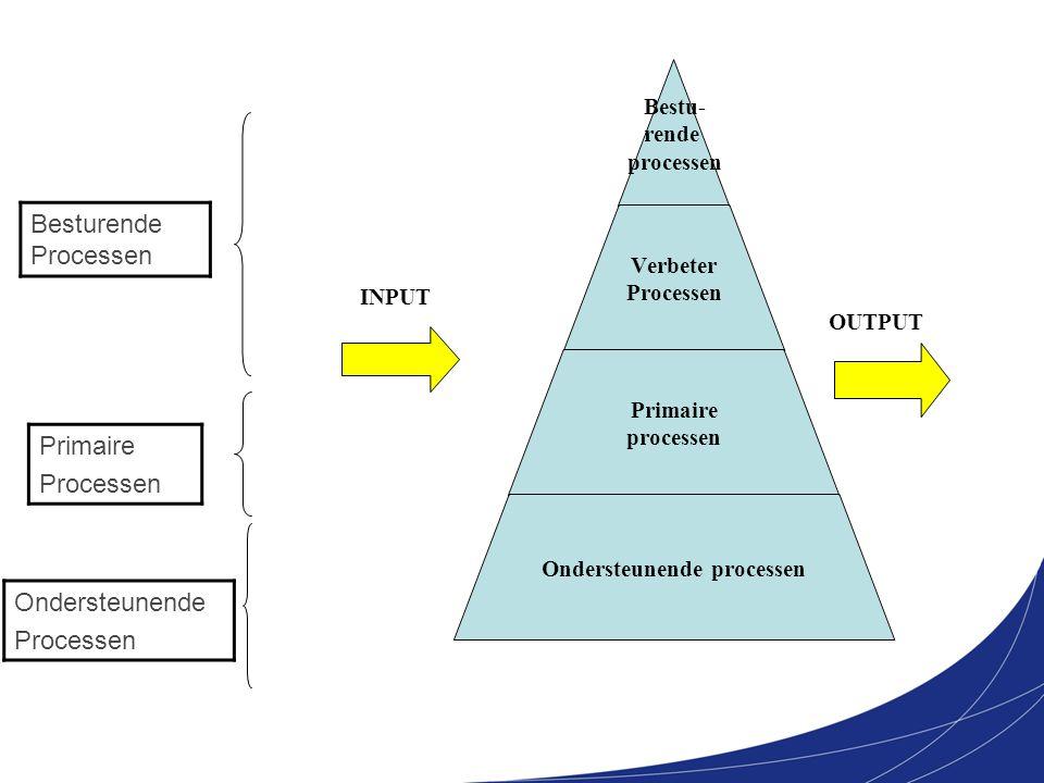 Besturende Processen Primaire Processen Ondersteunende Processen INPUT