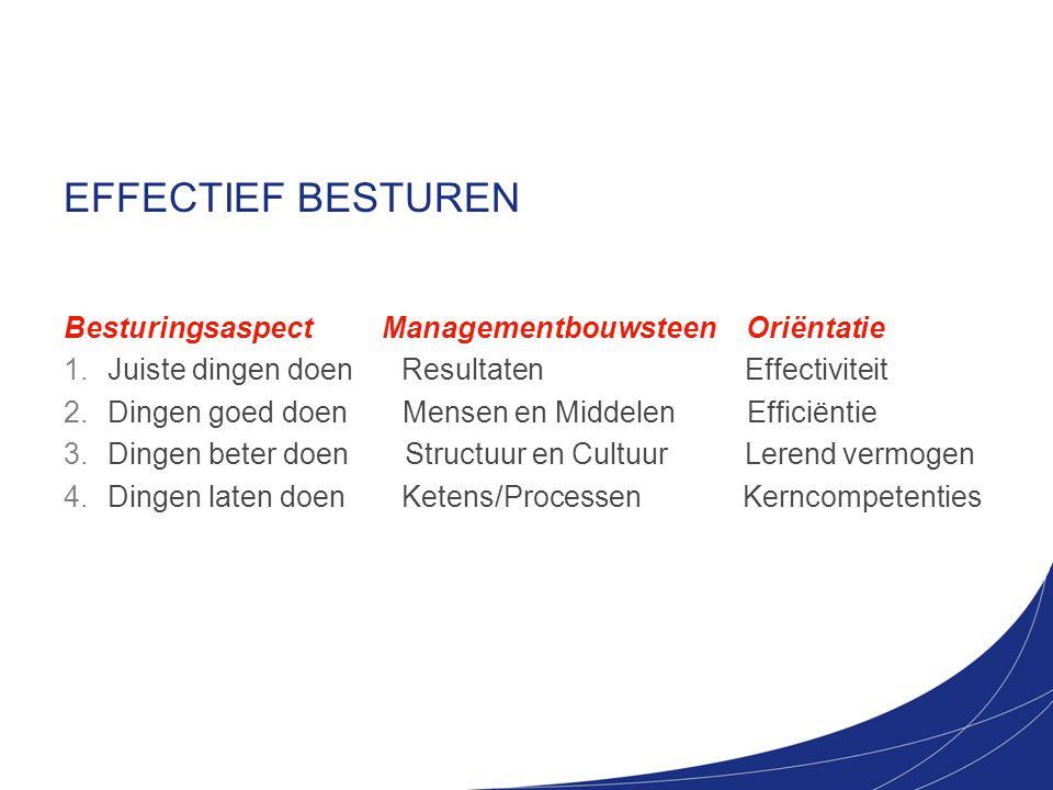 EFFECTIEF BESTUREN Besturingsaspect Managementbouwsteen Oriëntatie