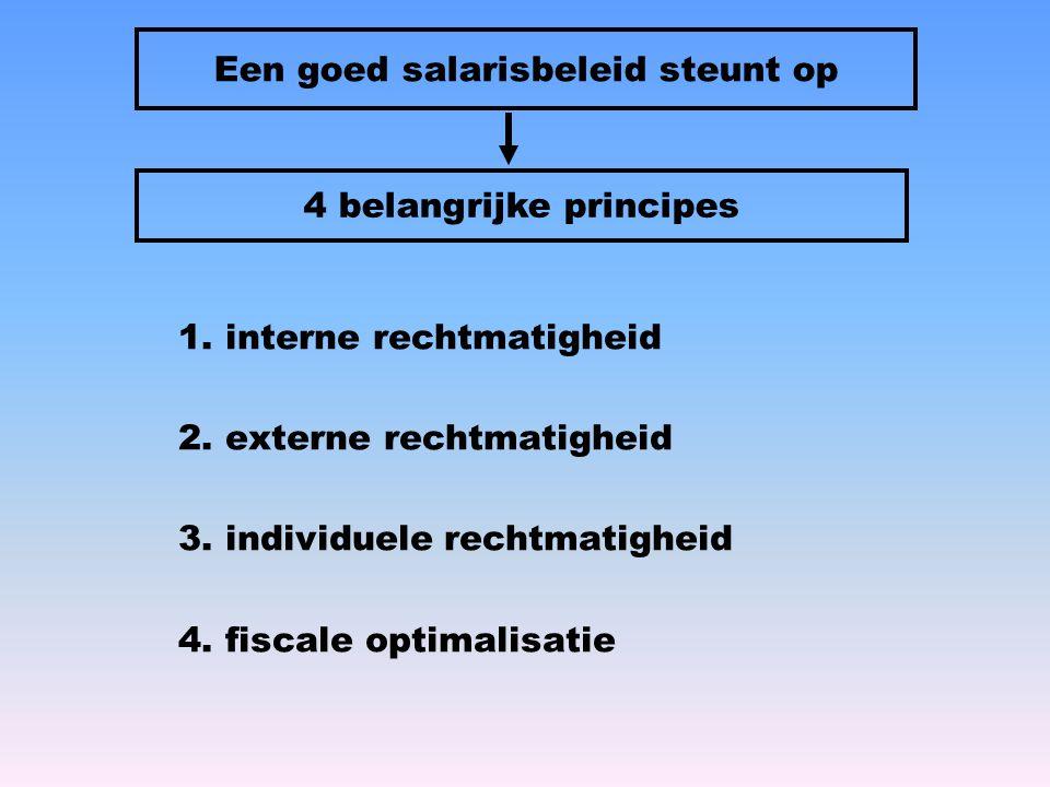 Een goed salarisbeleid steunt op 4 belangrijke principes