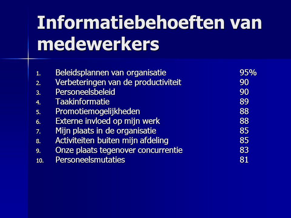 Informatiebehoeften van medewerkers