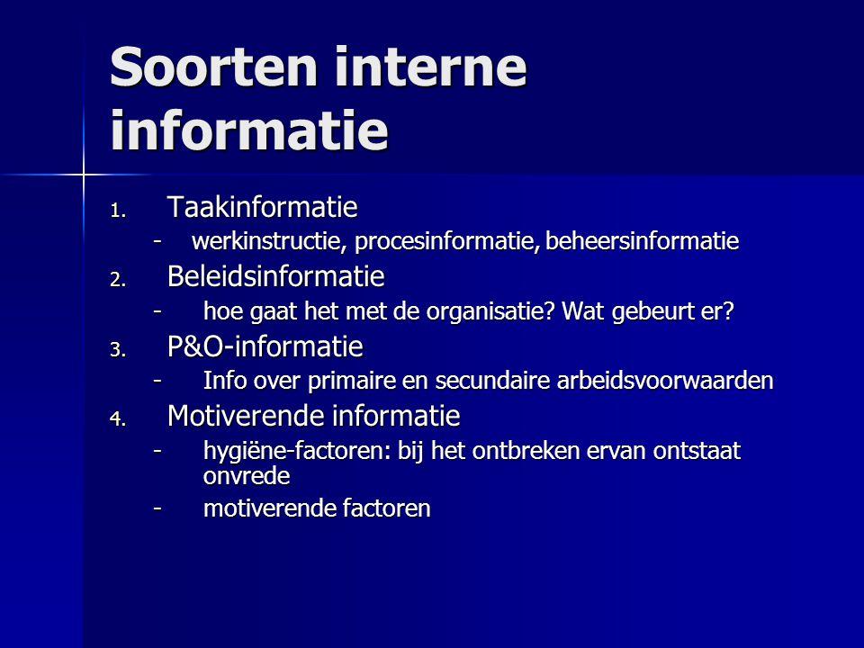Soorten interne informatie