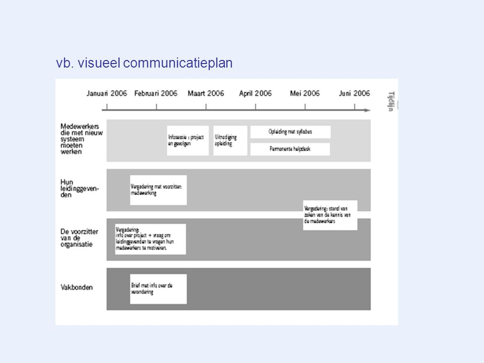 vb. visueel communicatieplan