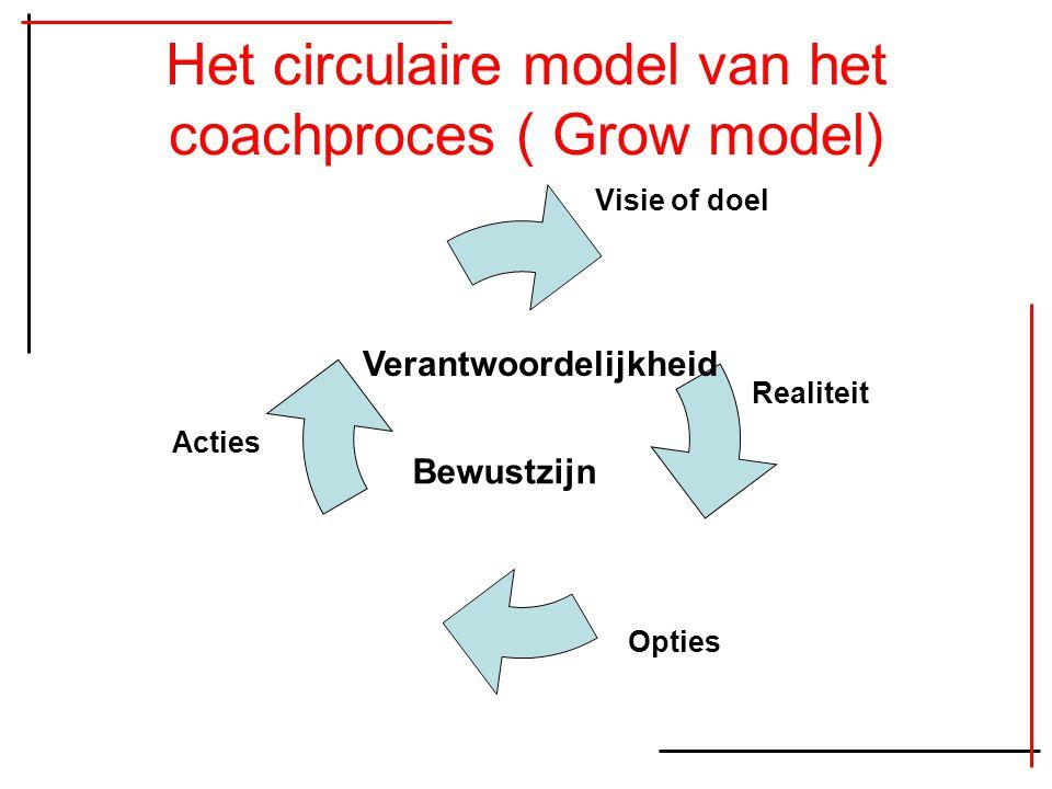 Het circulaire model van het coachproces ( Grow model)
