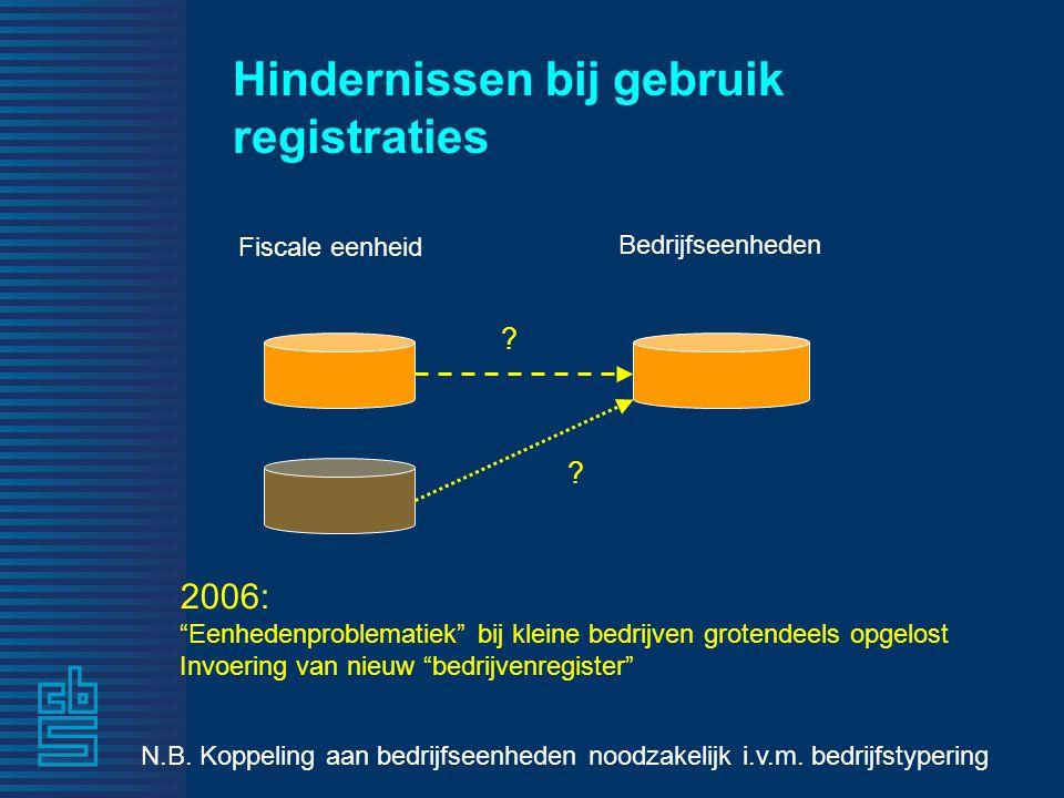 Hindernissen bij gebruik registraties