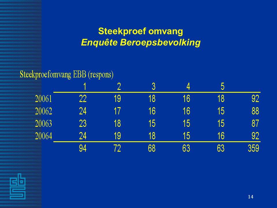 Steekproef omvang Enquête Beroepsbevolking