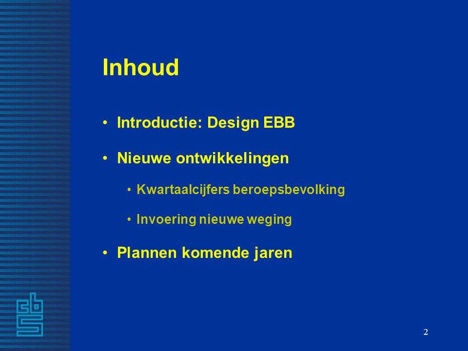 Inhoud Introductie: Design EBB Nieuwe ontwikkelingen