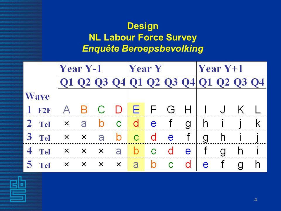 Design NL Labour Force Survey Enquête Beroepsbevolking