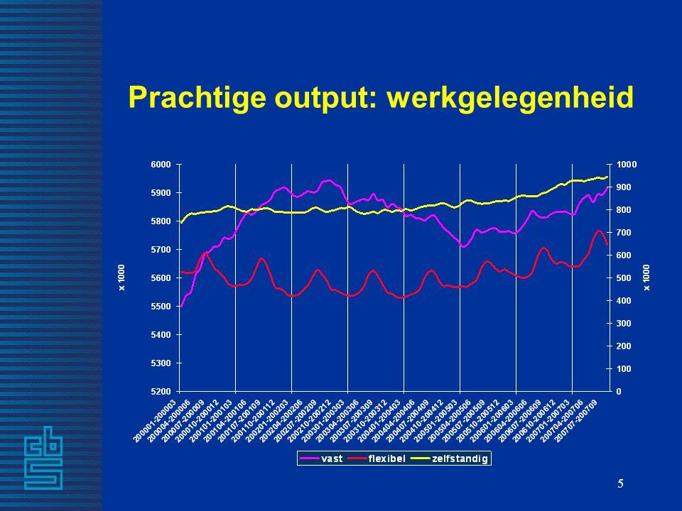 Prachtige output: werkgelegenheid