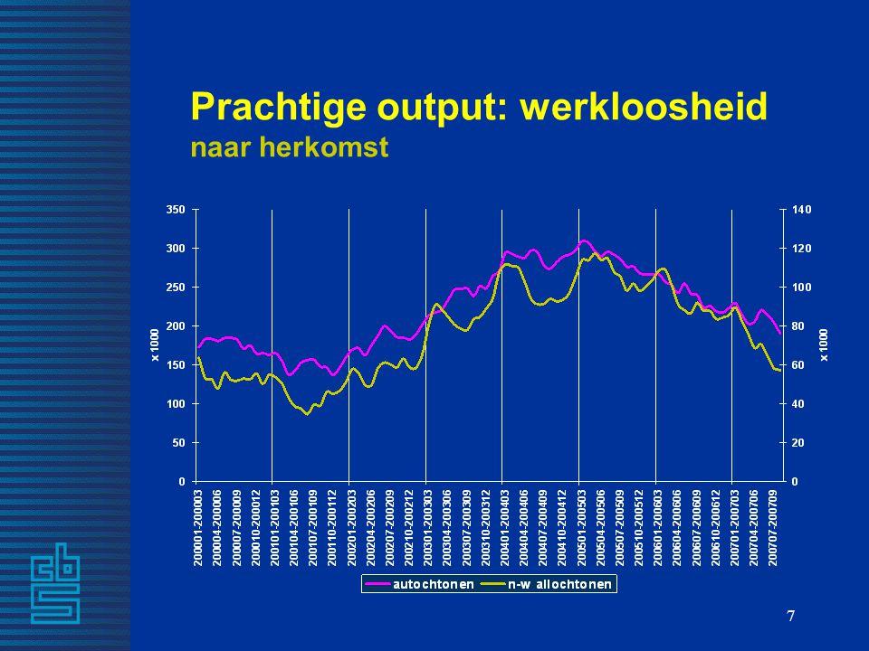 Prachtige output: werkloosheid naar herkomst