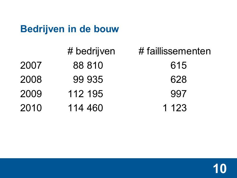 Bedrijven in de bouw eenmanszaken overig 2007 54 755 34 055 2008 66 220 33 715 2009 77 500 34 695 2010 80 925 34 165
