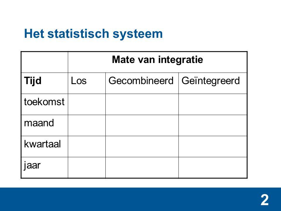 Het statistisch systeem - bouwstatistieken
